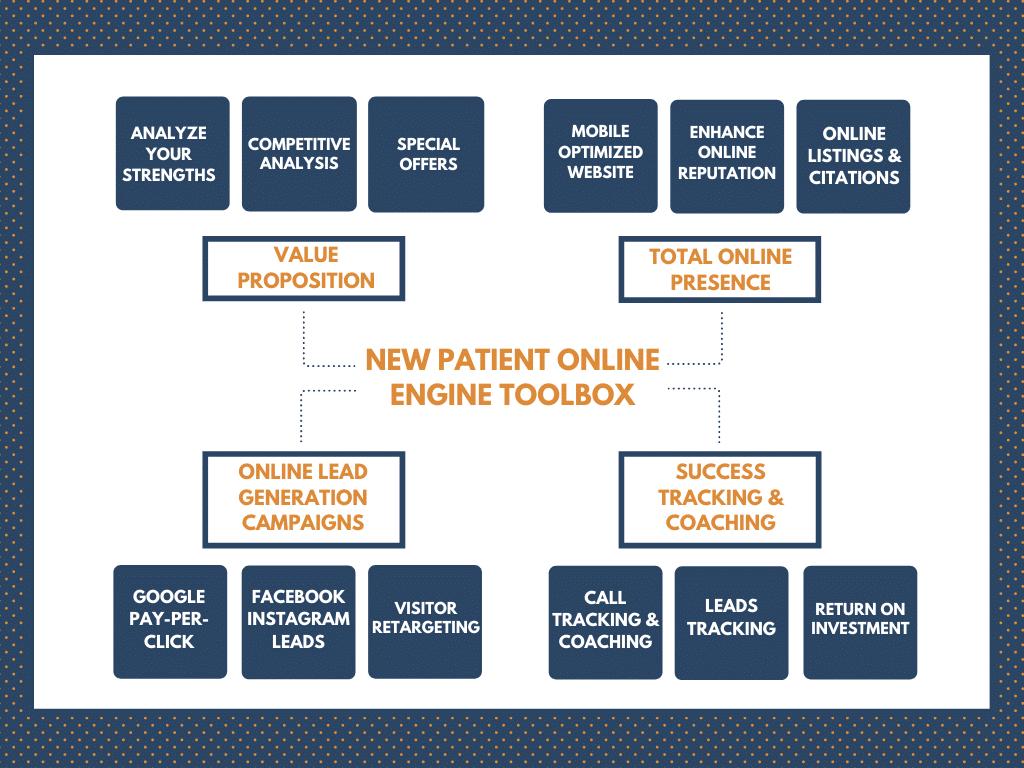 Online new patient engine (1)